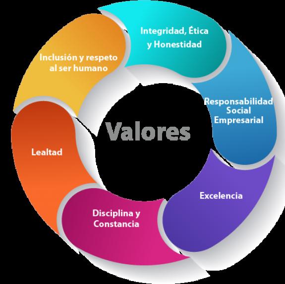 Valorescirculo